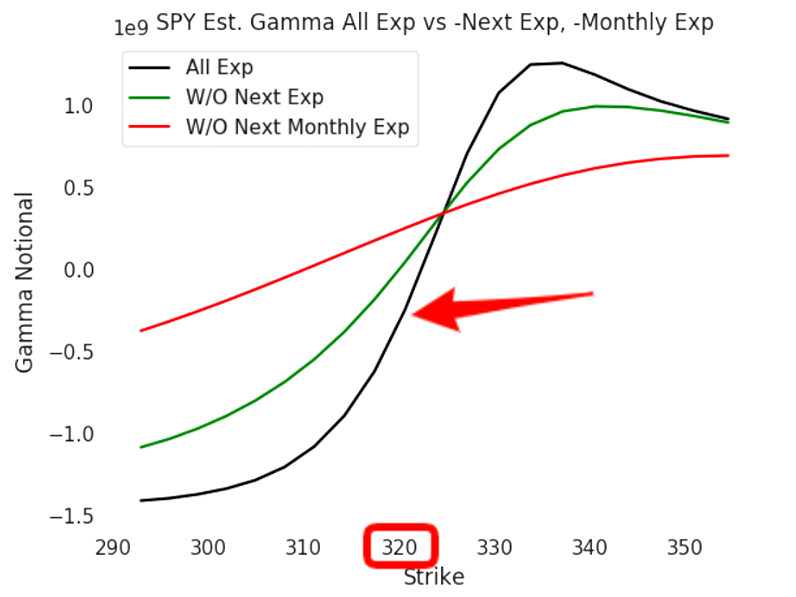 SPY gamma flipping as well