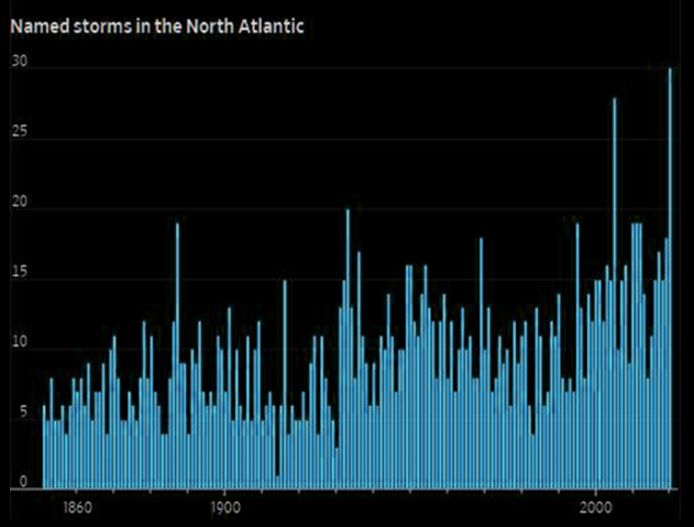 This year's record-smashing hurricane season comes to a close