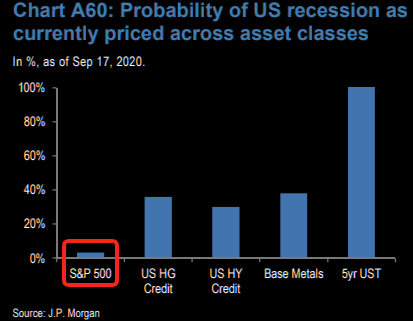 S&P - starting to price at least some   probability of a US recession