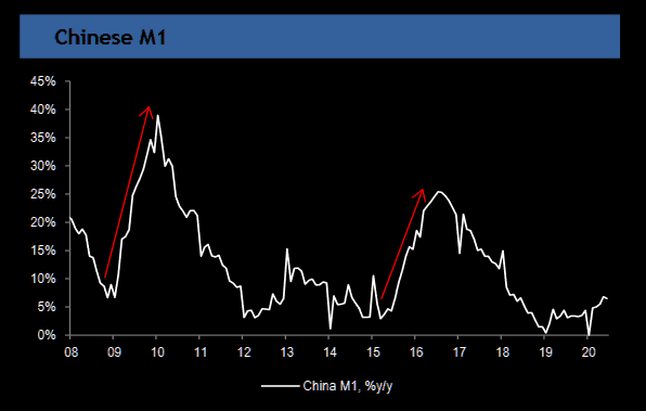 What is up (down) with China Money Supply?
