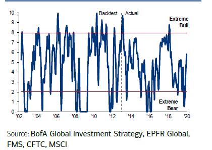 BofA Bull & Bear Indicator history