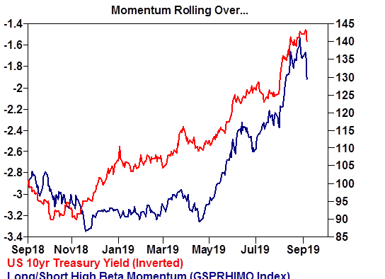 Momentum rolling over....