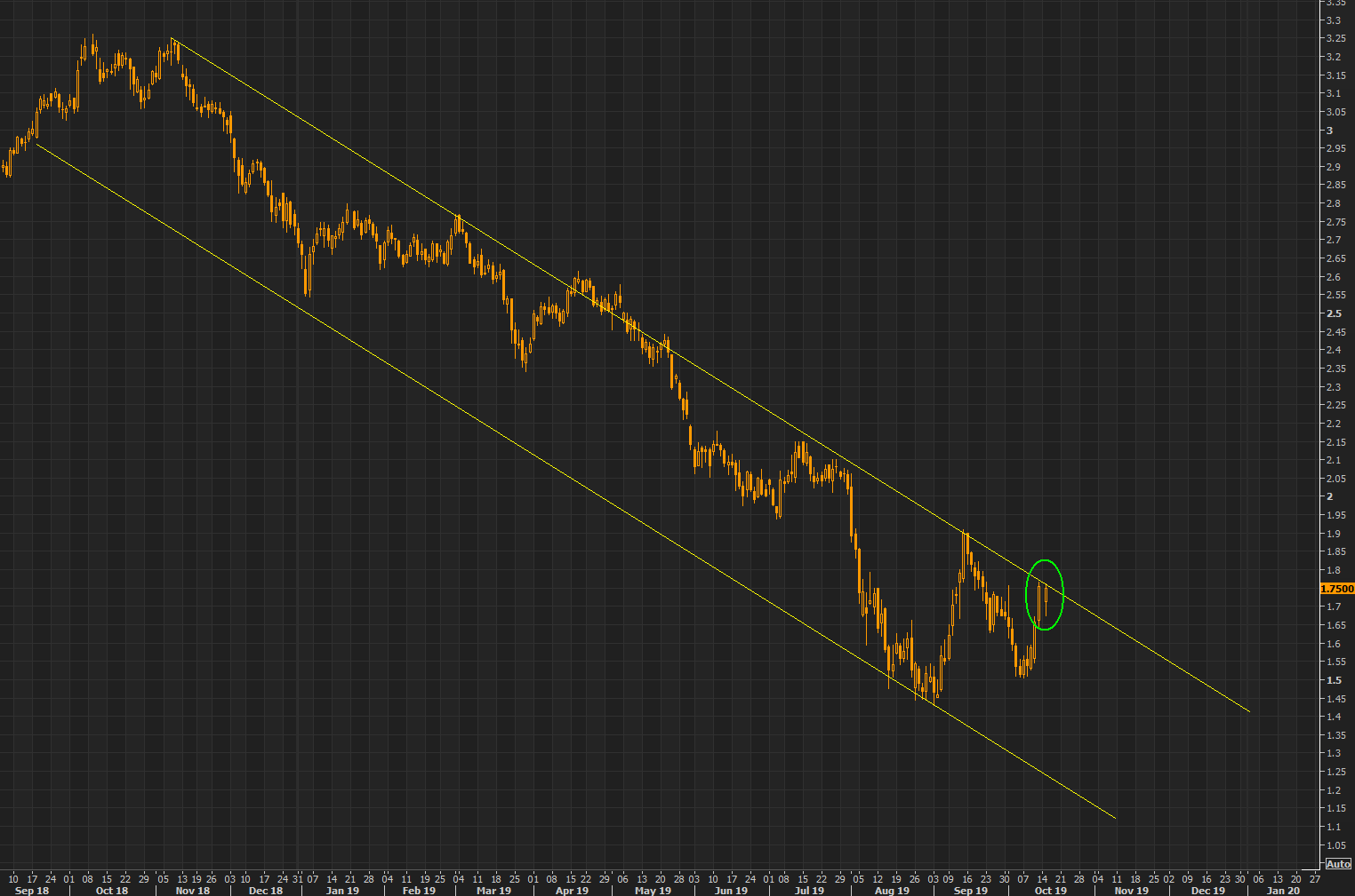 Watching yields (2) - US 10 year breakout in the making?