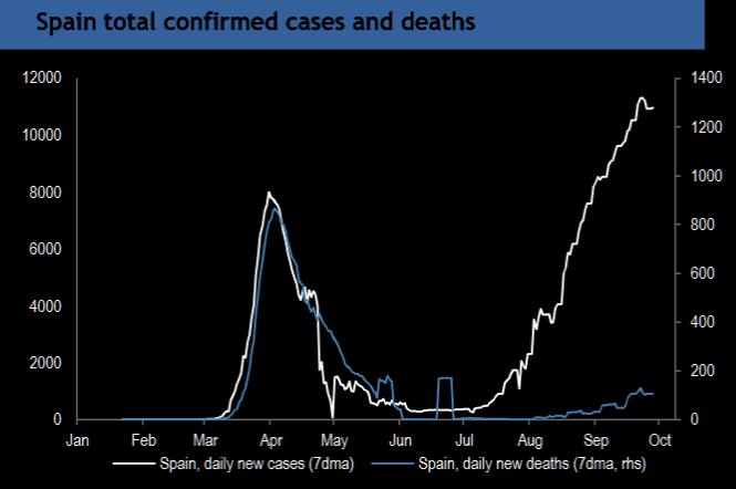 La brecha de la muerte: España