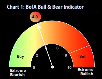 BofA bull and bear indicator