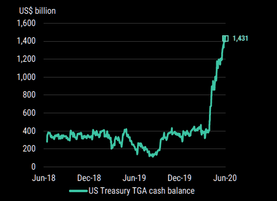 US Treasury Cash Mountain