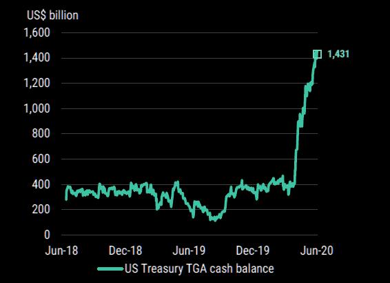 US Treasury Cash Mountain