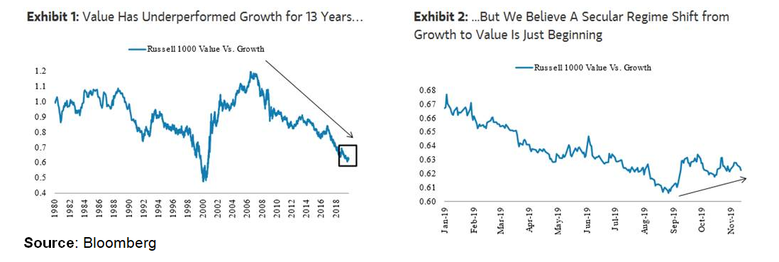 Growth´s 13 good years....