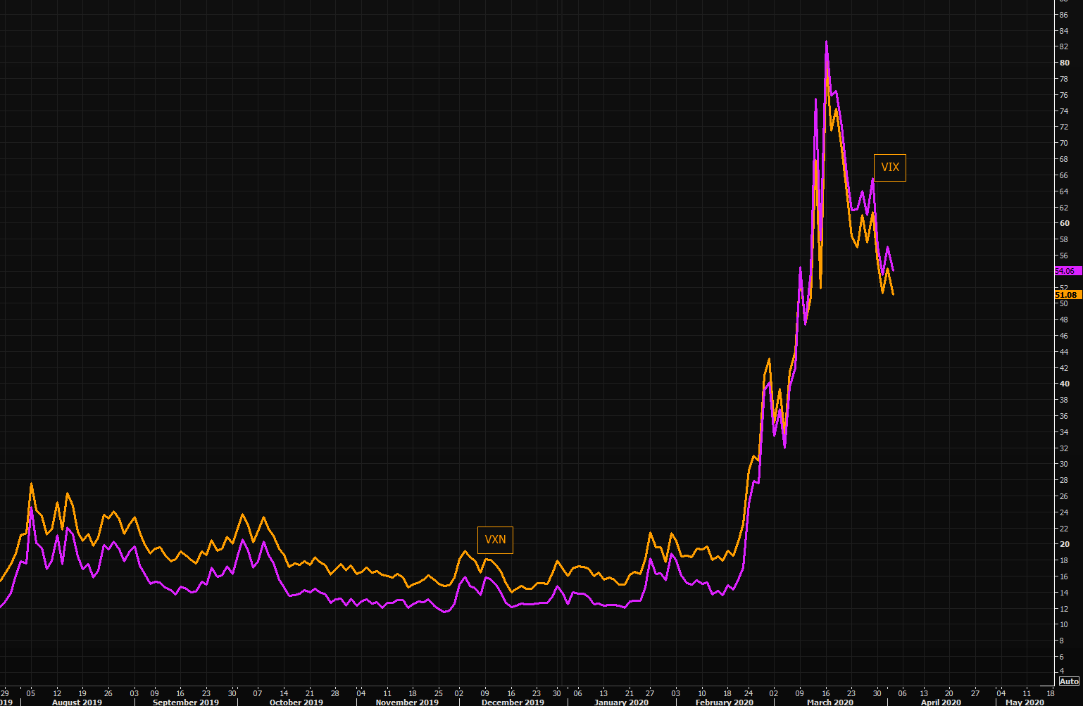 VIX and VXN - VXN making new post crisis lows...