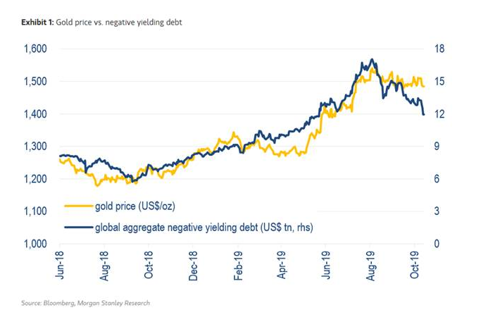 Gold vs Neg Yield stock