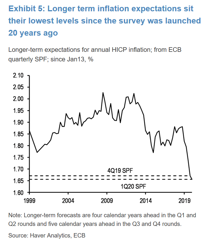 20 year low in inflation expectations