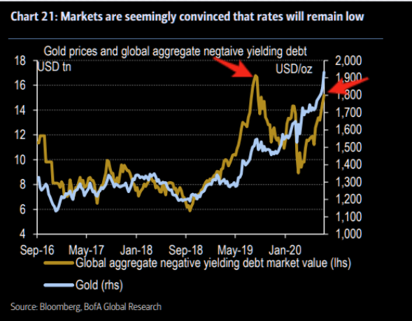 Gold loves negative yielding debt