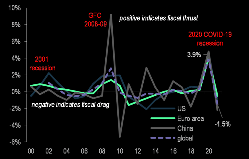 The global fiscal policy headwind of 2021...
