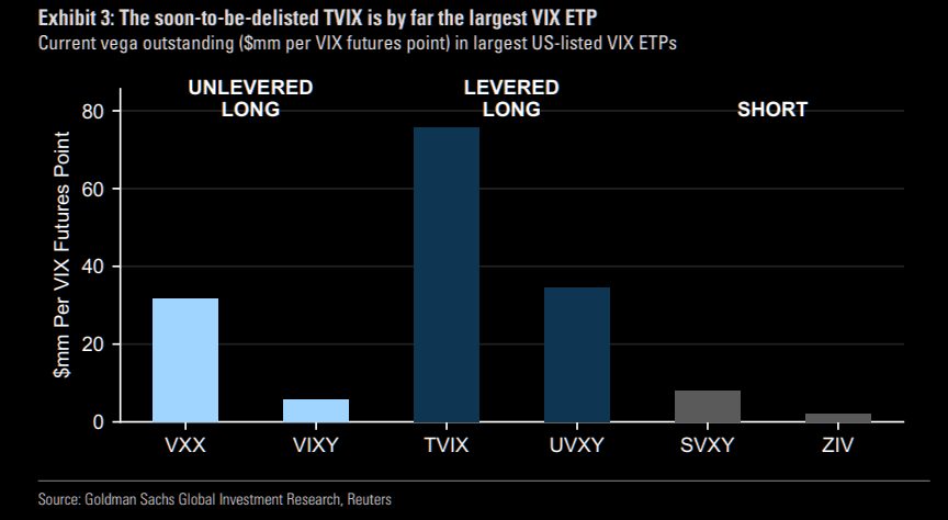 Consequences of TVIX delisting