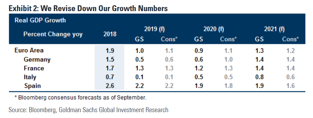 GS: We now look for a technical recession in Germany