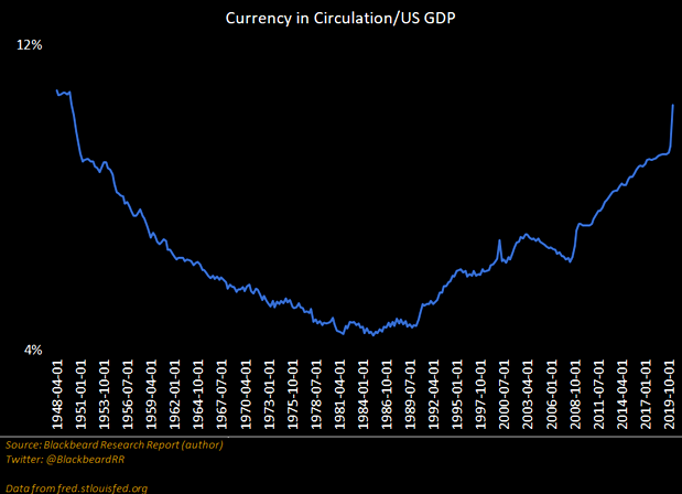 Currency in circulation vs US GDP