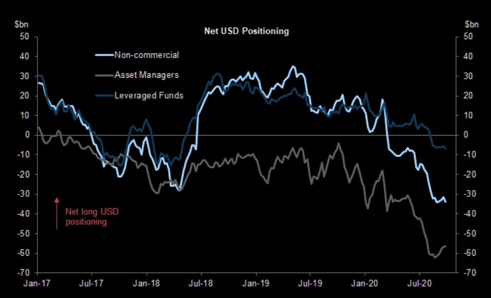 Net USD positioning