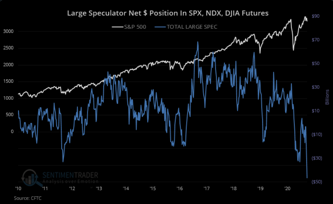 Large speculators haven't had this much short exposure to major equity index futures in over a decade. They're short about $47 billion worth