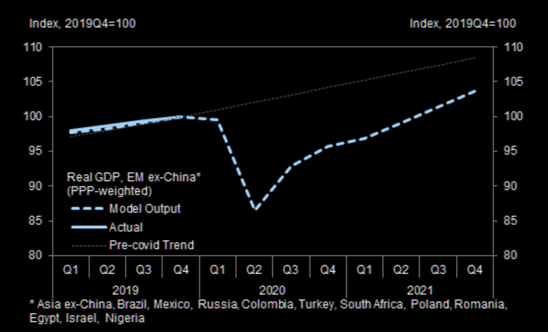 EM activity estimated to be well below trend for all of 2021