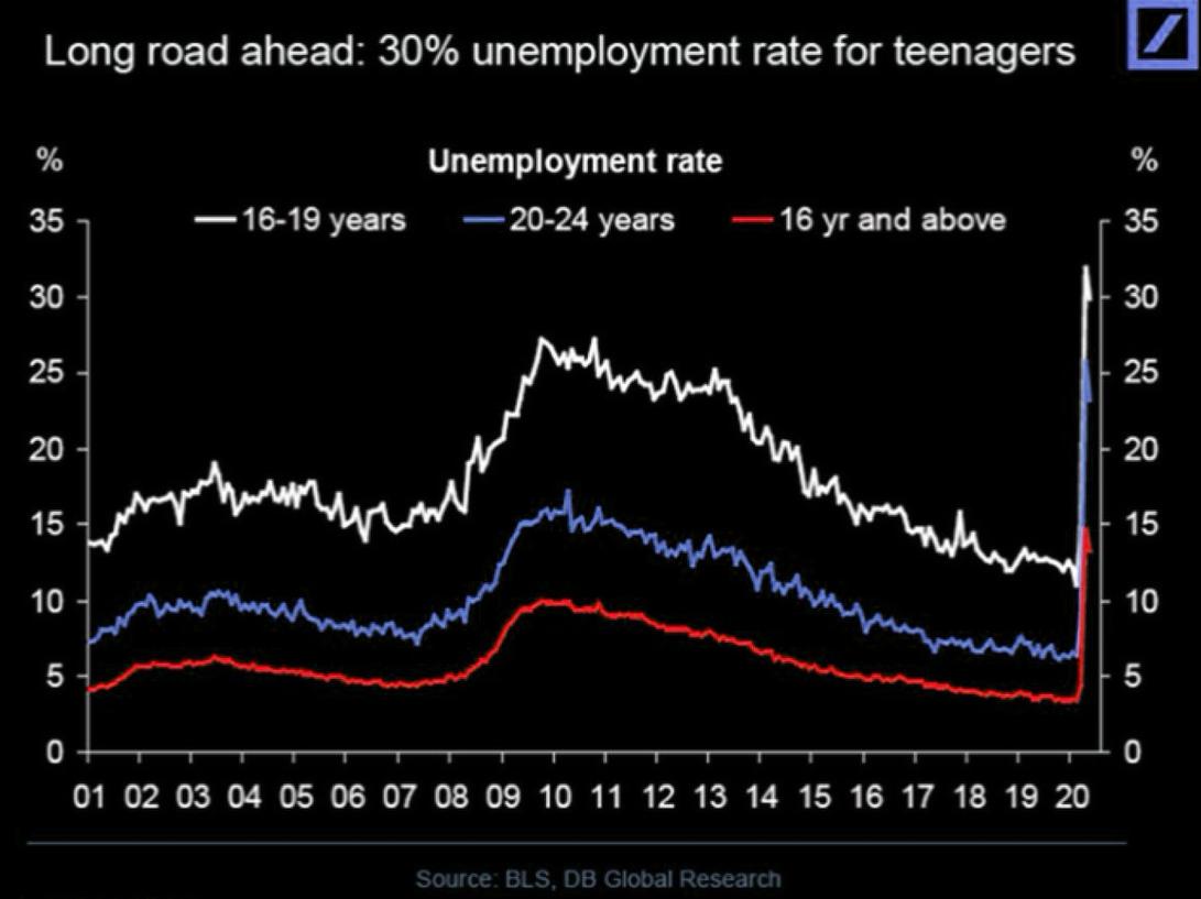 Summer of teenage discontent