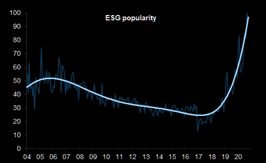 ESG was on a downtrend for many years