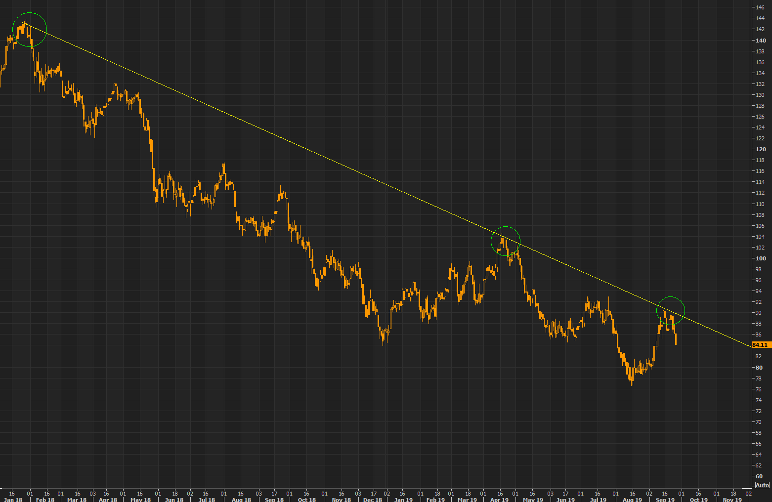 Euro banks -  another perfect reversal on the longer term down trend line