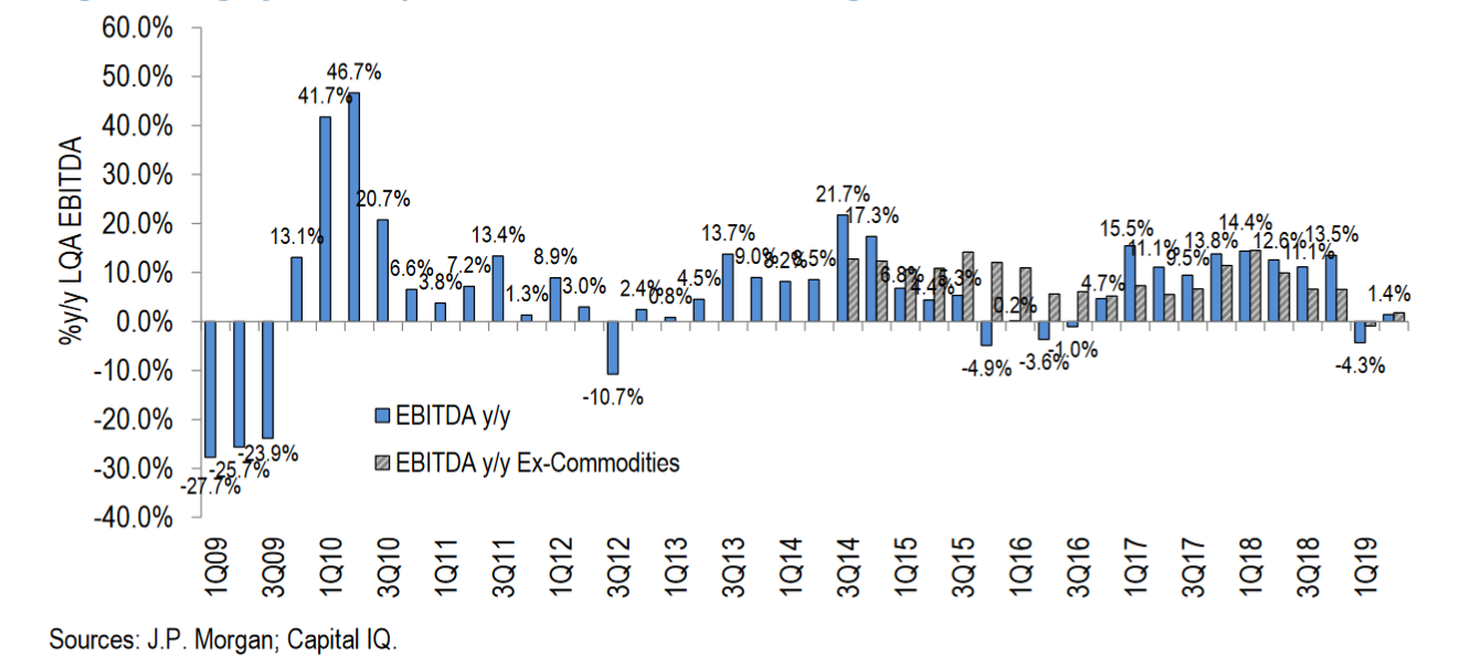 For High Yield companies, we are very close to an earnings recession