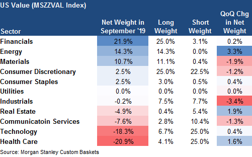 Value: which sectors long and which sectors short