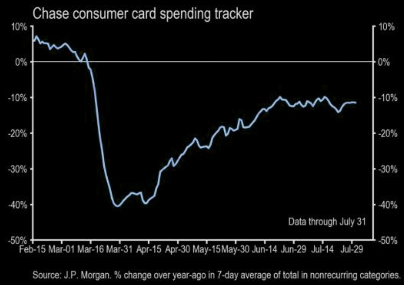 Consumer card spending tracker: stuck at -10%