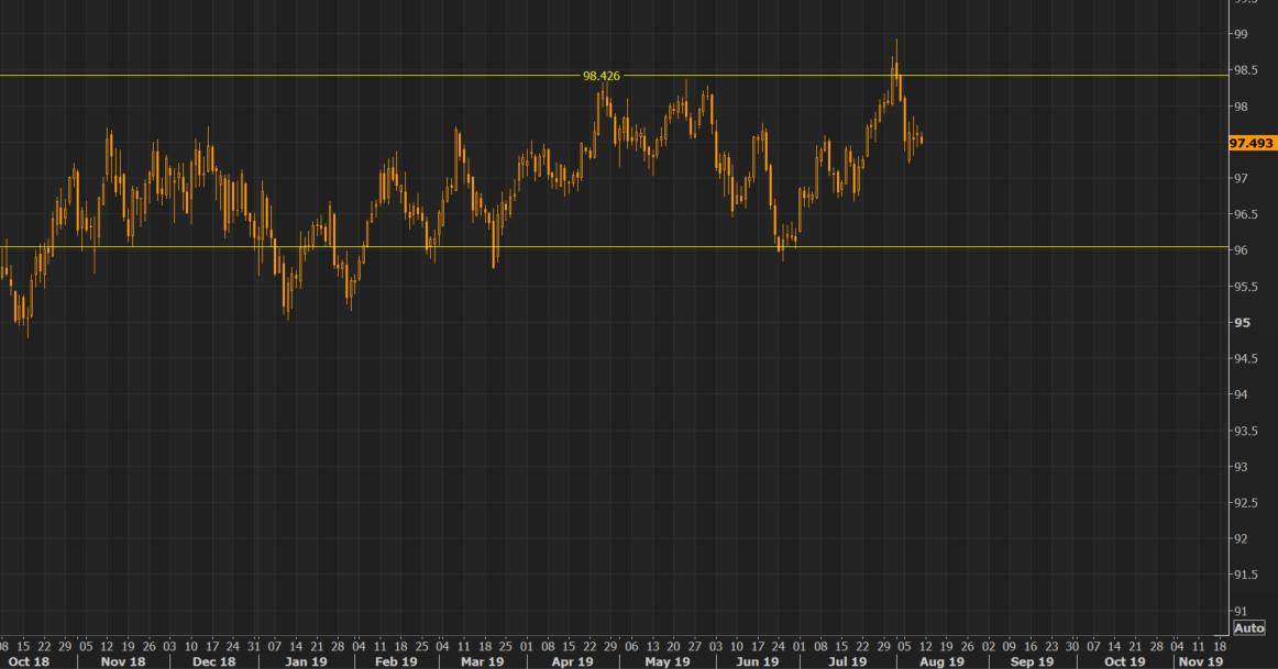 As VIX is depressed trading below 13 again, a slight