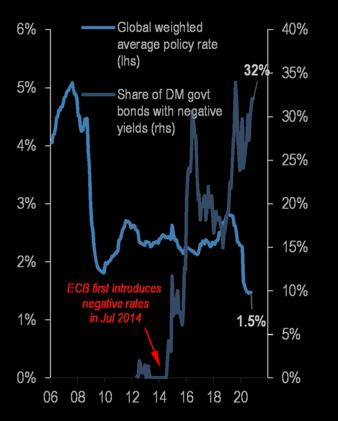 Negative yield + average policy rate in one chart