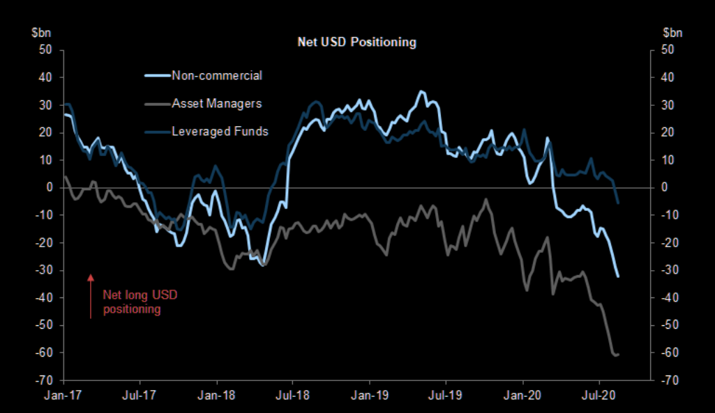 USD net positioning