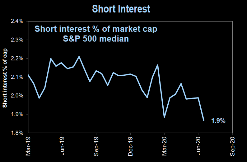 Breaking through march lows in short interest
