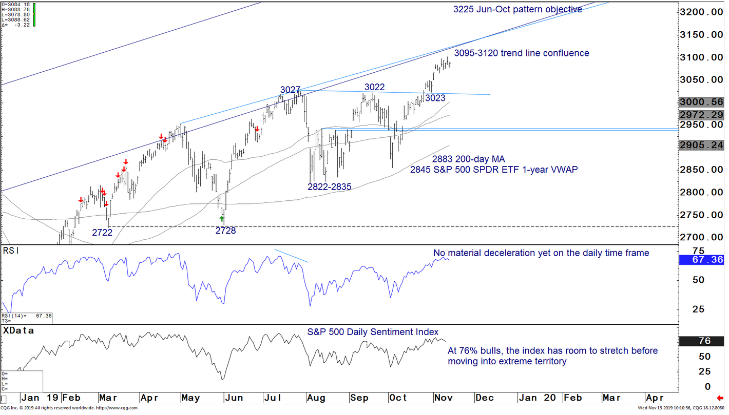 JPM: Little in the technicals suggest the equity rally and pro-cyclical rotation have run their course