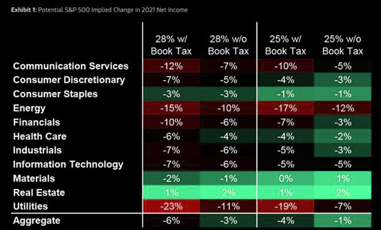 Biden, impuestos y recortes de EPS