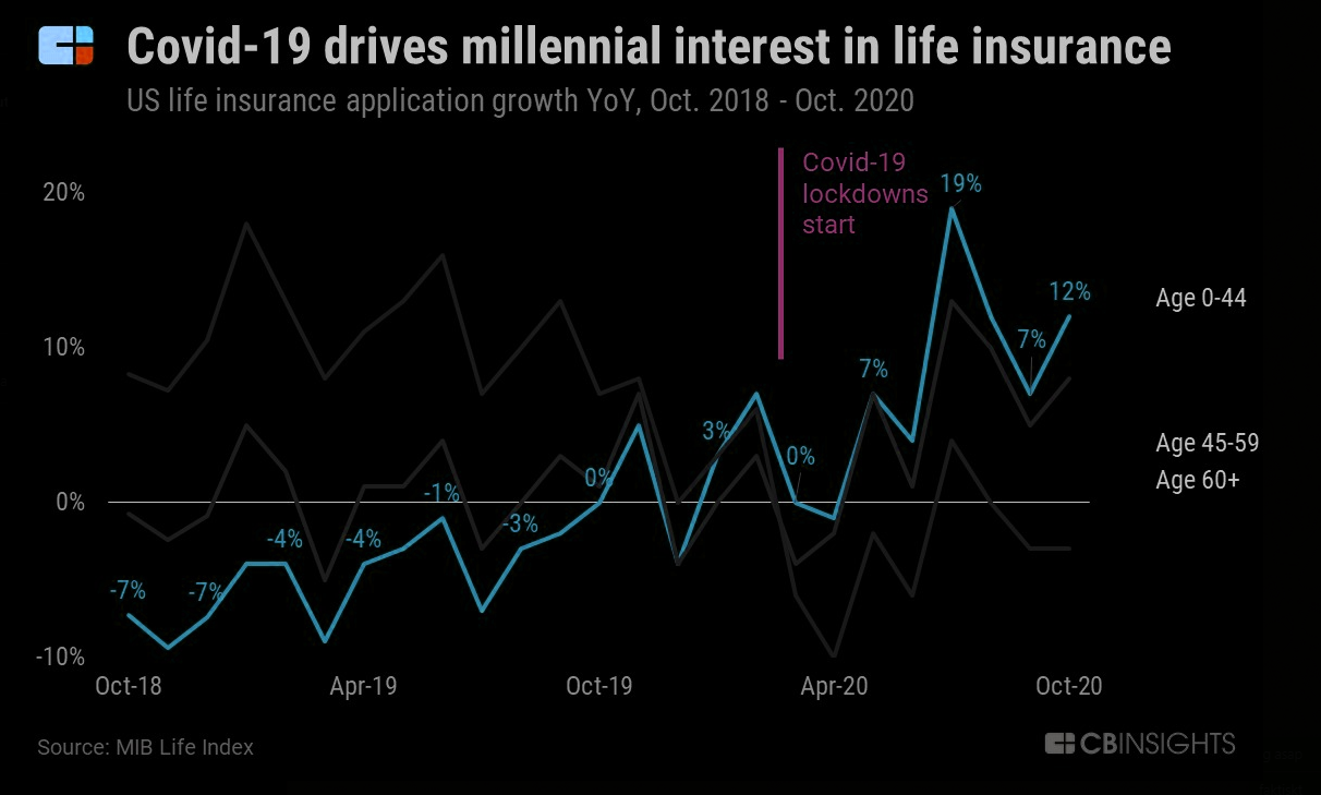 Bull in life insurance demand for the younger cohort