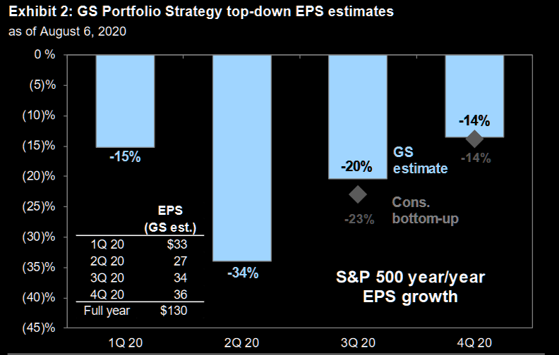 GS raising S&P500 2020 estimates drastically