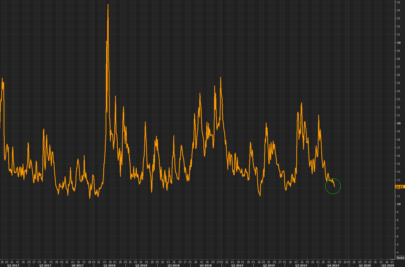 Kill Vol  - Eurostoxx 50 vol, V2X, another day with crashing vols, trades at 12.12