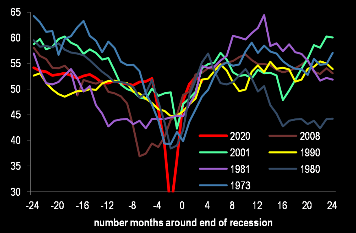 shortest ever recession.....shortest ever recovery....?