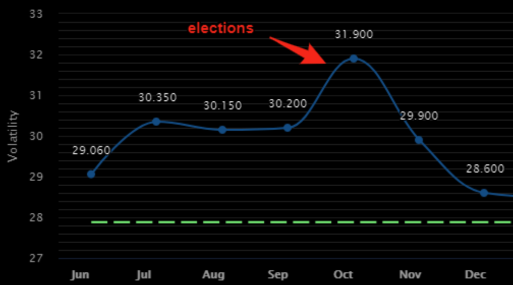 Look like that US elections volatility kink will be even more present