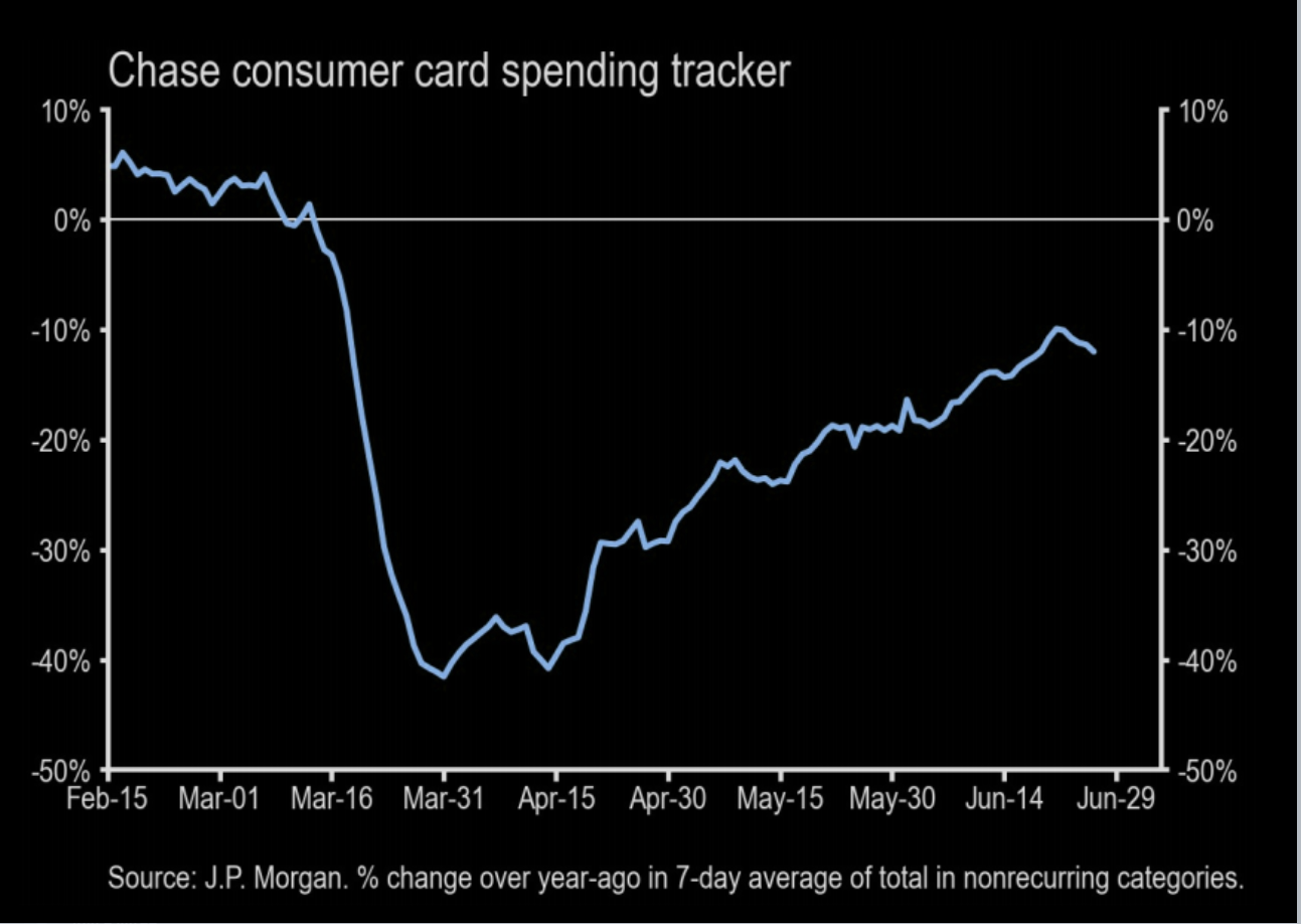 JPM: Consumer Spending Starting To Roll Over?
