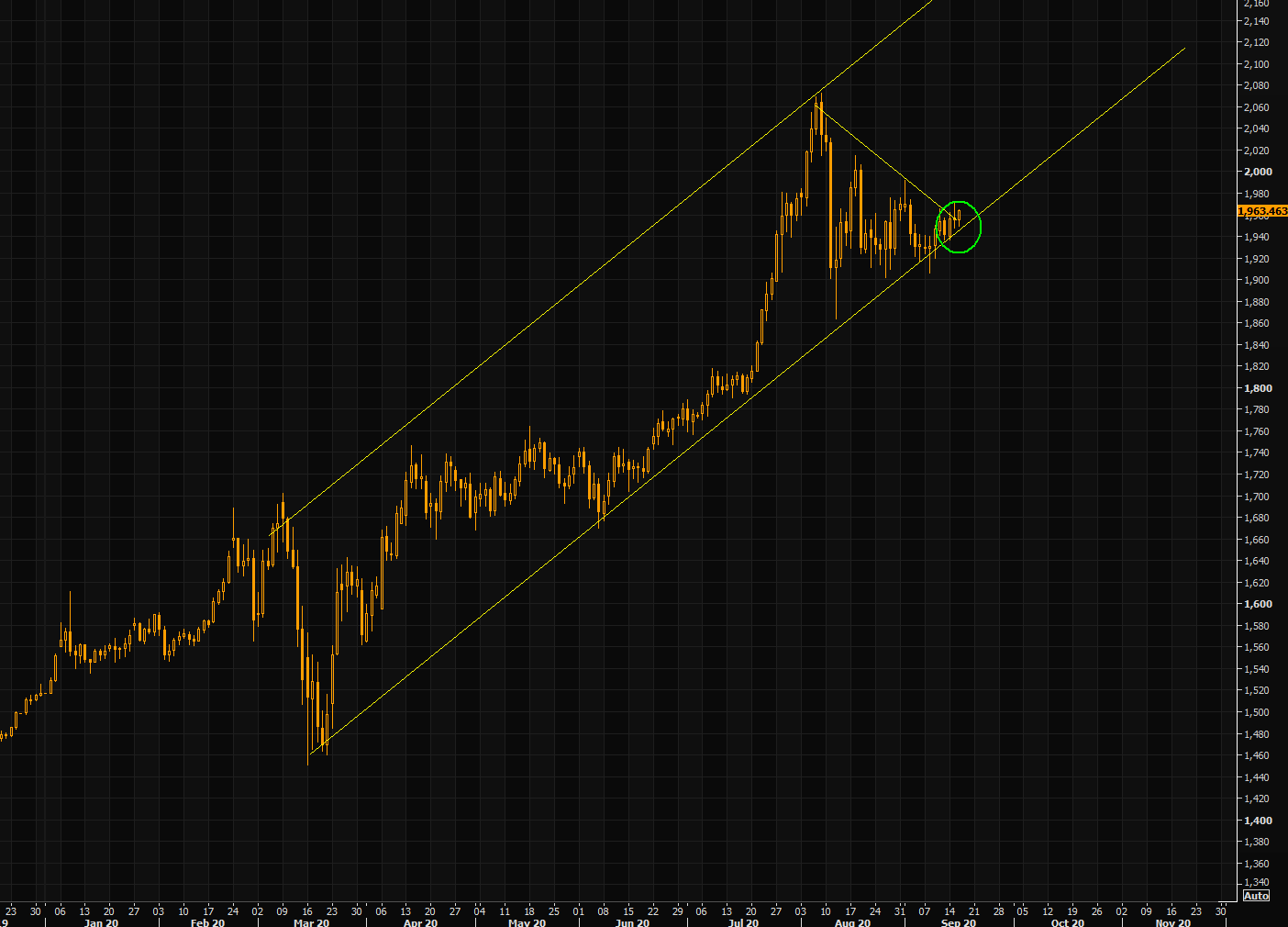 Gold - will the trajectory higher reignite?