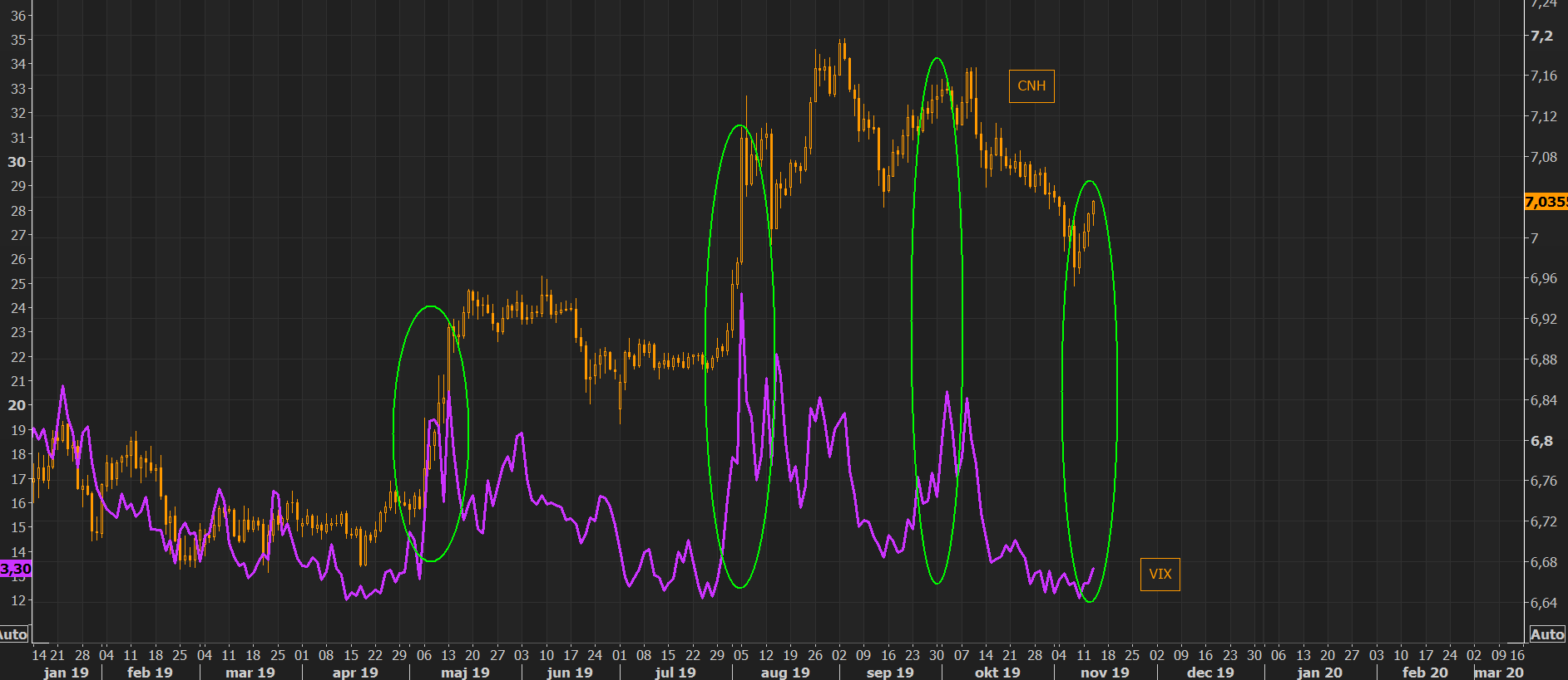 VIX loves weakening Yuan