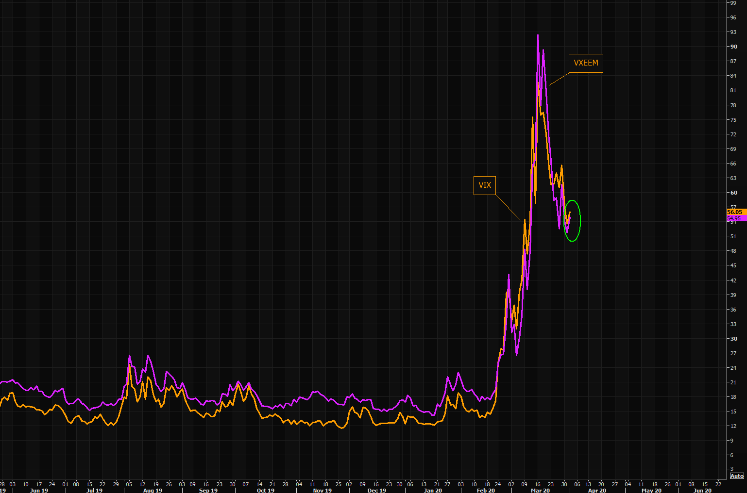 EM risk spiking on a relative basis makes sense, but what is VIX doing?