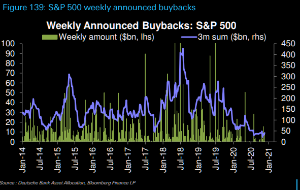 Thinking about those buybacks