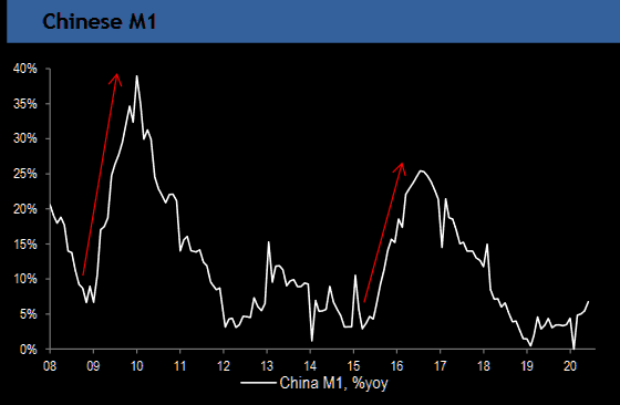 "Money supply staying ""unexciting"" in China"