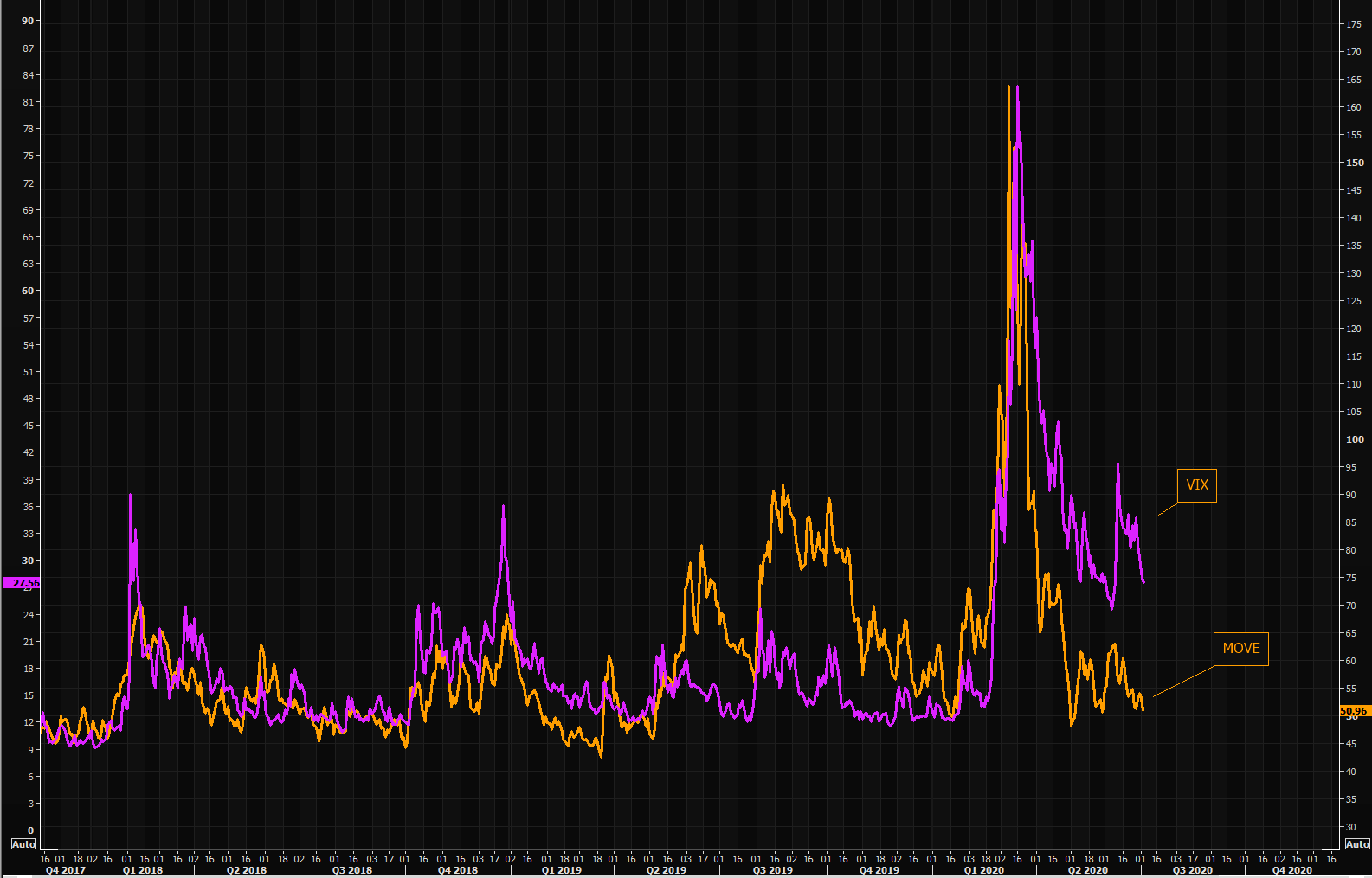 "MOVE moving lower - will VIX catch up ""violently"""