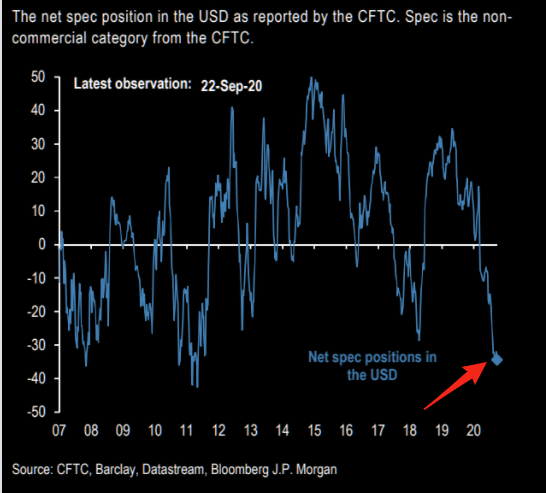 Dollar - still so so many shorts