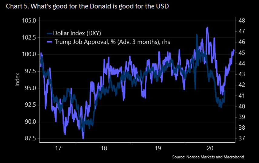 Trump and the dollar