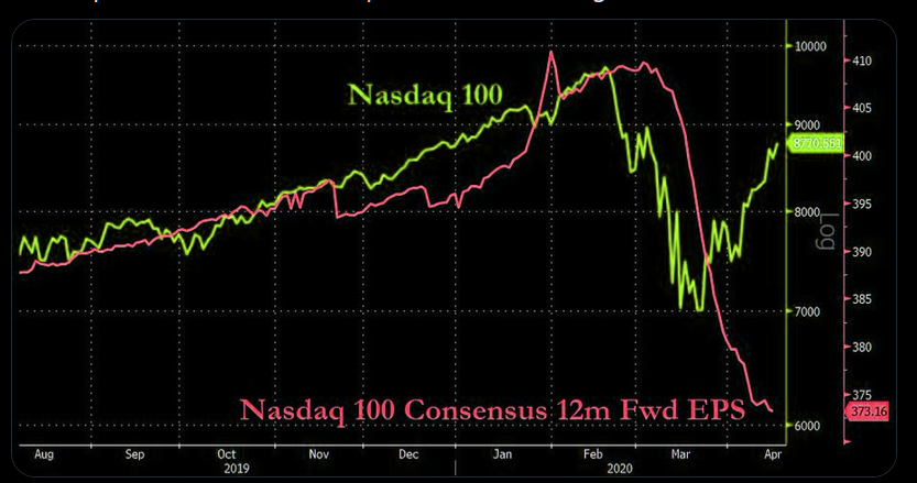 Nasdaq 100 Green YTD, EPS expectations freefalling... | The Market Ear